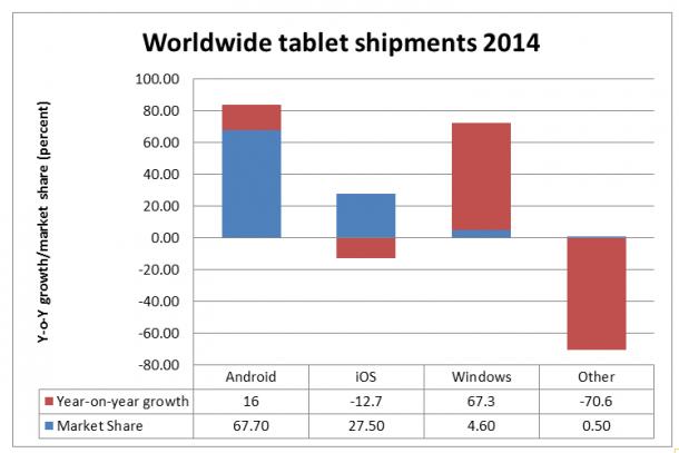 Seeking Alpha Windows Tablet vs iPad