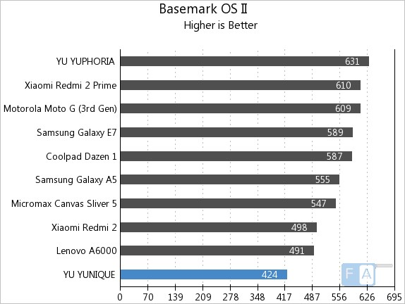 Yu Yunique Basemark OS II