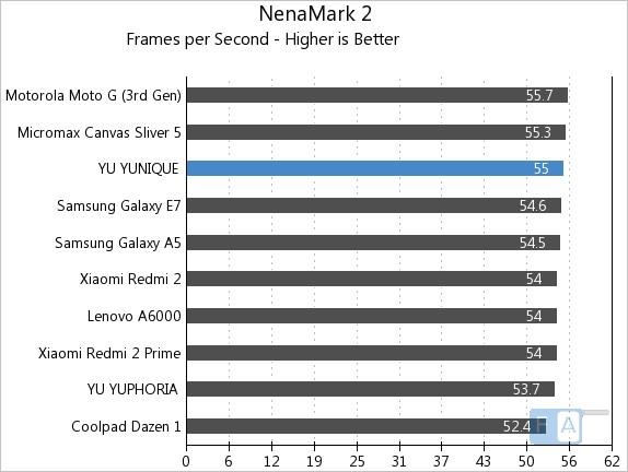Yu Yunique NenaMark 2