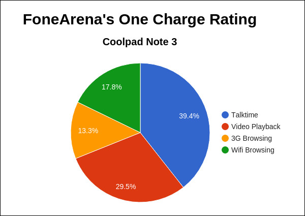 Coolpad Note 3 FA One Charge Rating Pie Chart