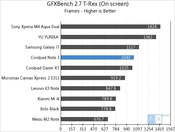 Coolpad Note 3 GFXBench 2.7 T-Rex