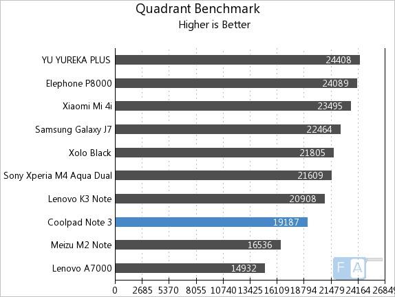 Coolpad Note 3 Quadrant Benchmark