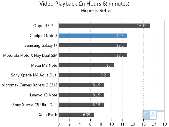 Coolpad Note 3 Battery Life Test