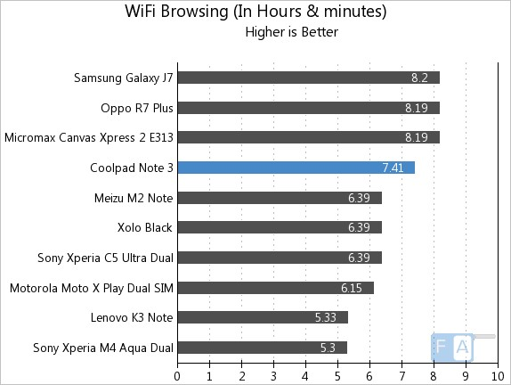 Coolpad Note 3 WiFi Browsing