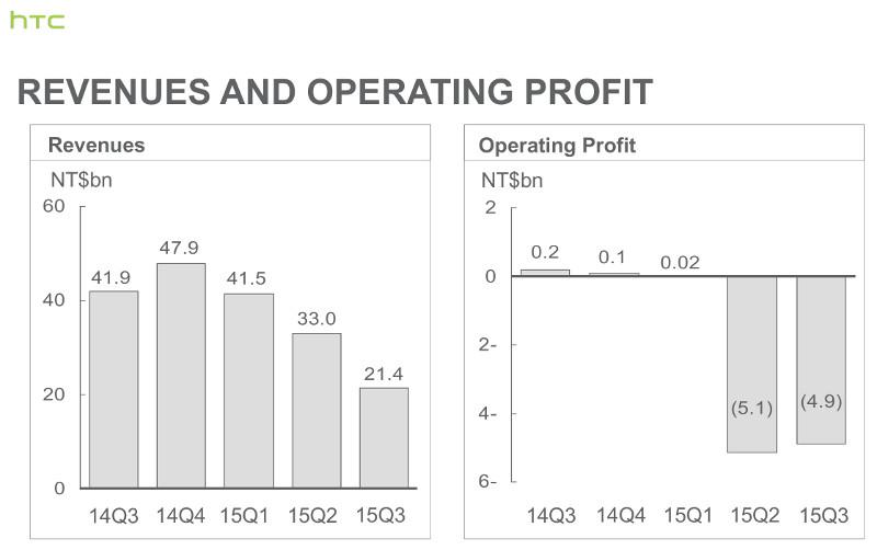 HTC revenues and profit Q3 2015