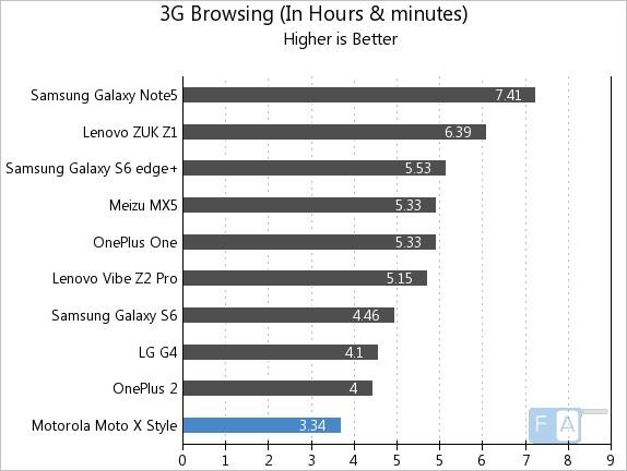 Motorola Moto X Style 3G Browsing