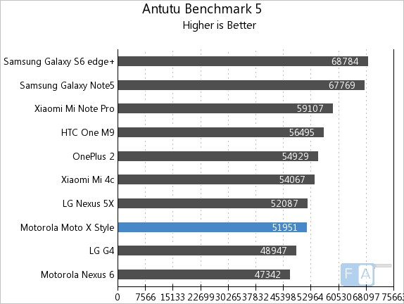 Motorola Moto X Style AnTuTu Benchmark 5