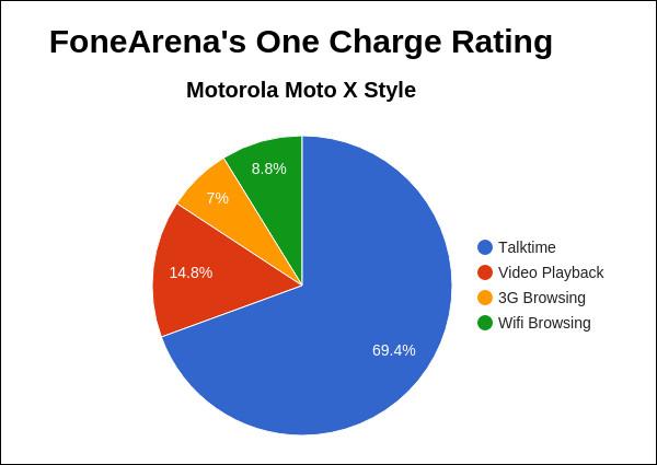 Motorola Moto X Style FA One Charge Rating Pie Chart
