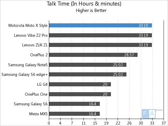 Motorola Moto X Style Talk Time
