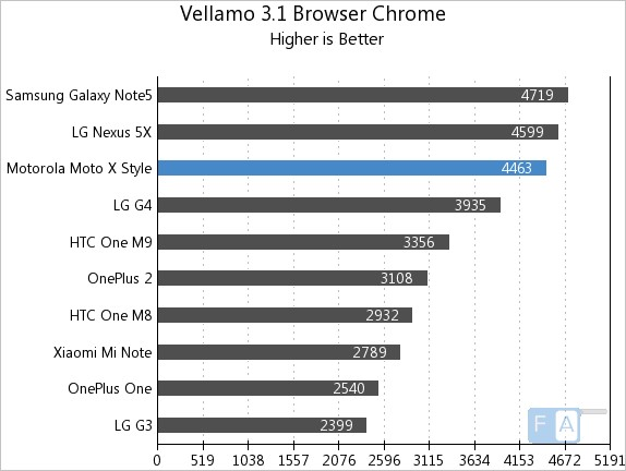 Motorola Moto X Style Vellamo 3.1 Browser (Chrome)