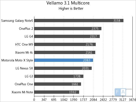 Motorola Moto X Style Vellamo 3.1 MultiCore