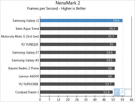 Samsung Galaxy J2 NenaMark 2