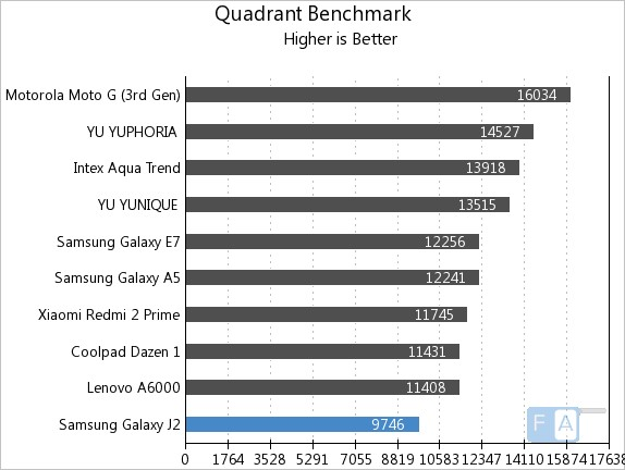Samsung Galaxy J2 Quadrant