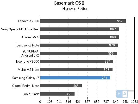 Samsung Galaxy J7 Basemark OS II