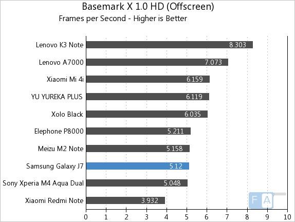 Samsung Galaxy J7 Basemark X 1.0 OffScreen