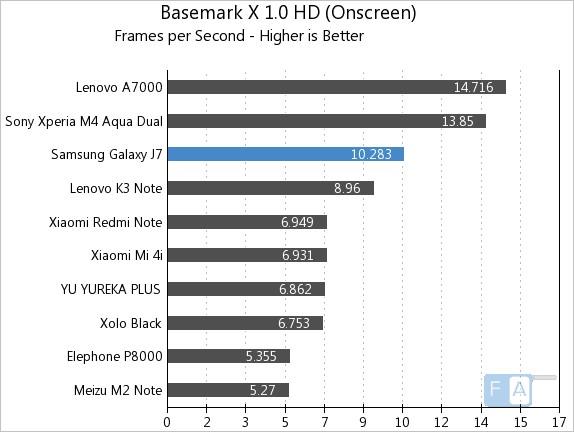 Samsung Galaxy J7 Basemark X 1.0 OnScreen