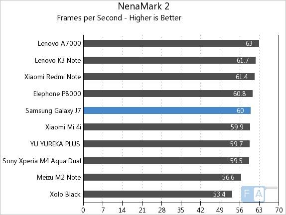 Samsung Galaxy J7 NenaMark 2