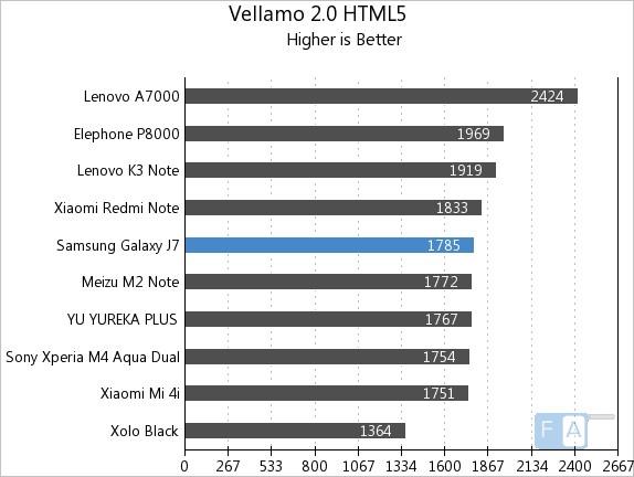 Samsung Galaxy J7 Vellamo 2 HTML5