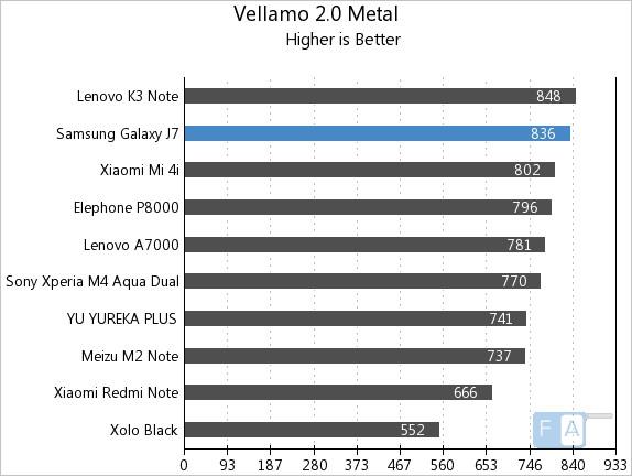 Samsung Galaxy J7 Vellamo 2 Metal