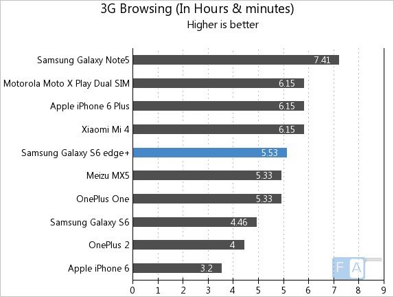 Samsung Galaxy S6 edge+ 3G Browsing