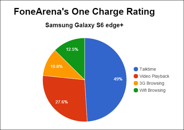 Samsung Galaxy S6 edge+ FA One Charge Rating pie chart