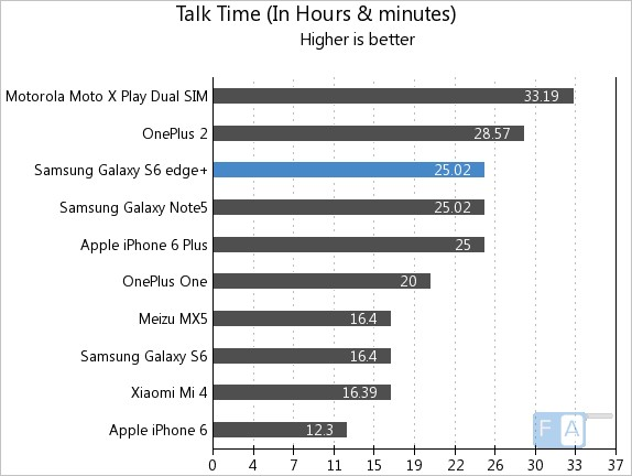 Samsung Galaxy S6 edge+ Talk Time