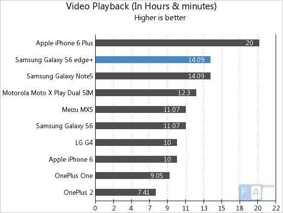 Samsung Galaxy S6 edge+ Video Playback
