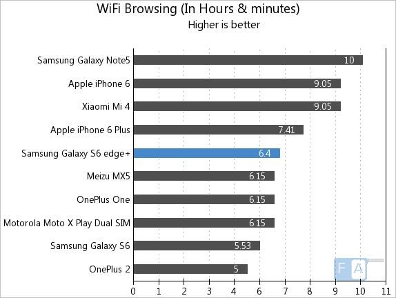 Samsung Galaxy S6 edge+ WiFi Browsing