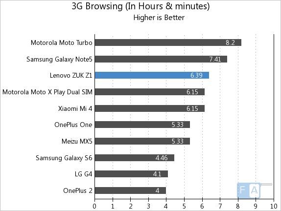 ZUK Z1 3G Browsing