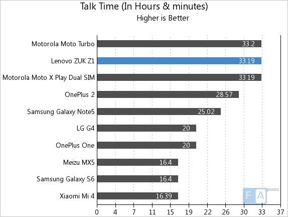 ZUK Z1 Talk Time