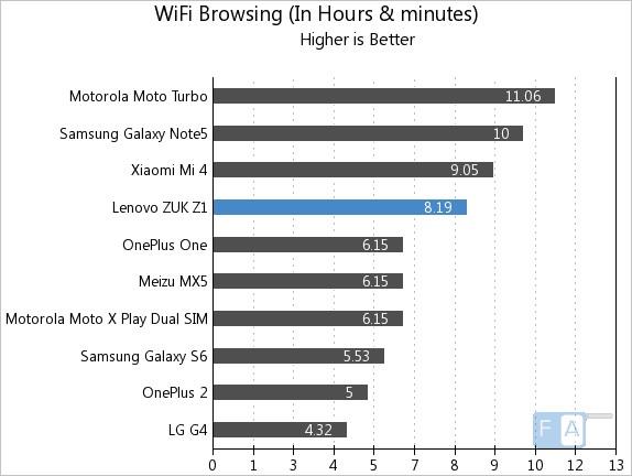 ZUK Z1 WiFi Browsing