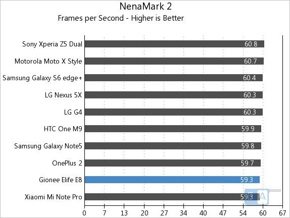 Gionee Elife E8 NenaMark 2