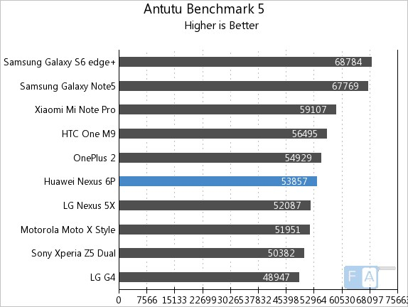 Google Nexus 6P AnTuTu 5