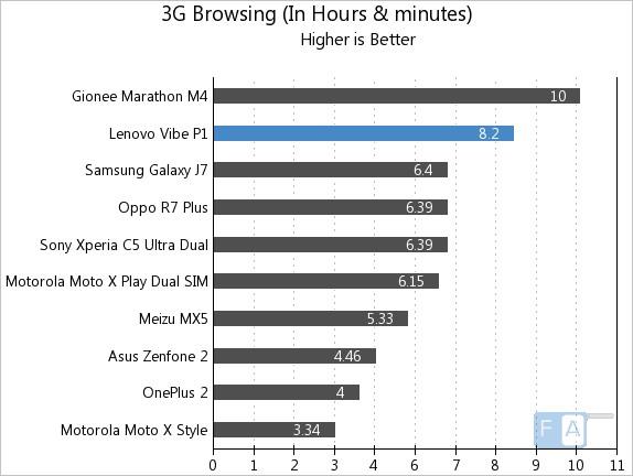 Lenovo Vibe P1 3G Browsing