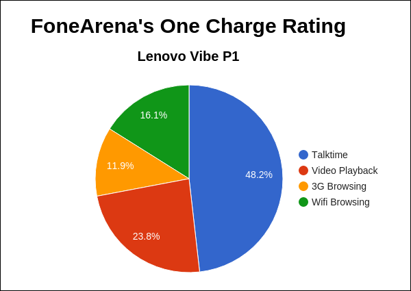 Lenovo Vibe P1 FA One Charge Rating Pie Chart