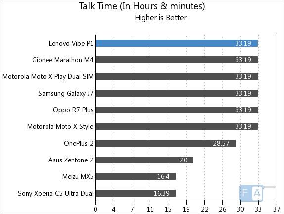 Lenovo Vibe P1 Talk Time