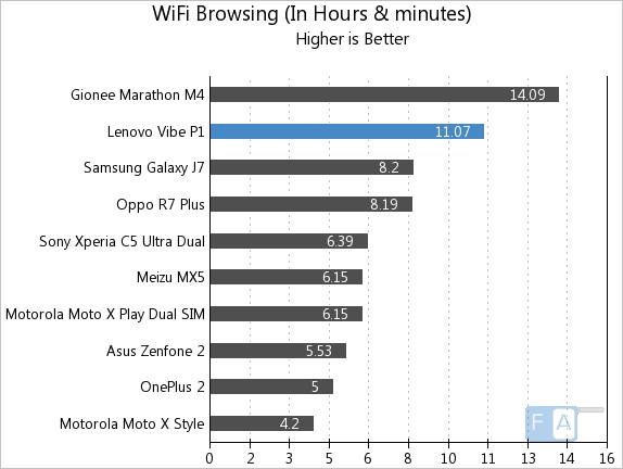 Lenovo Vibe P1 WiFi Browsing