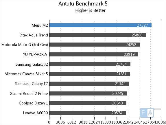 Meizu m2 AnTuTu Benchmark 5