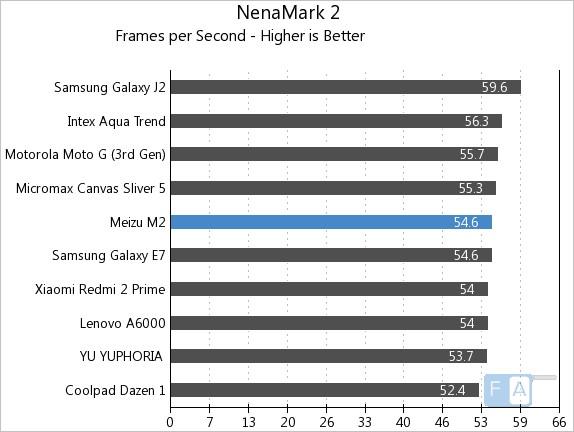 Meizu m2 NenaMark 2