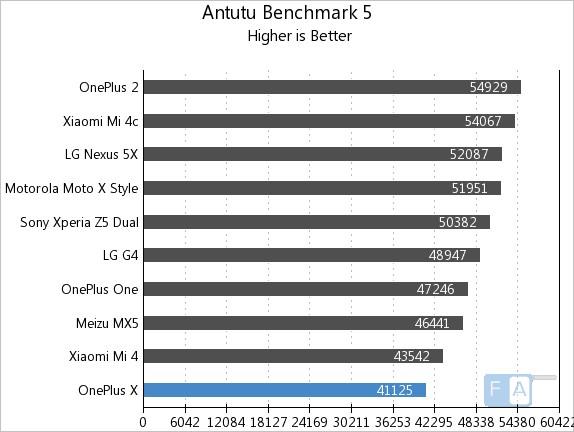 OnePlus X AnTuTu Benchmark 5