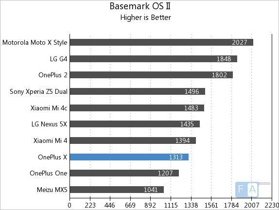 OnePlus X Basemark OS II