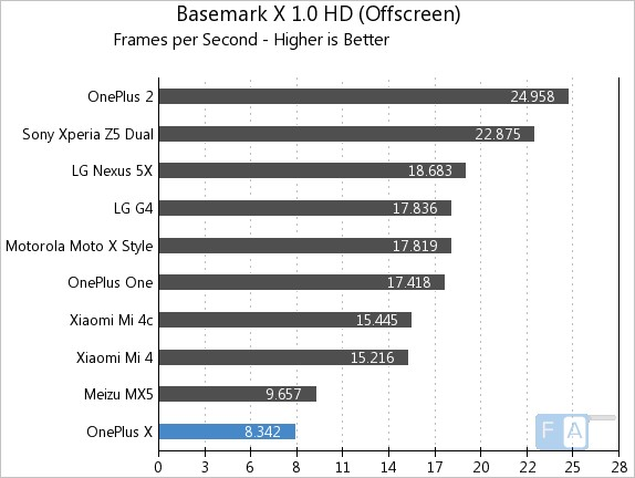 OnePlus X Basemark X 1.0 OffScreen