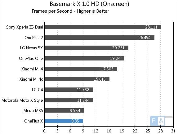 OnePlus X Basemark X 1.0 OnScreen