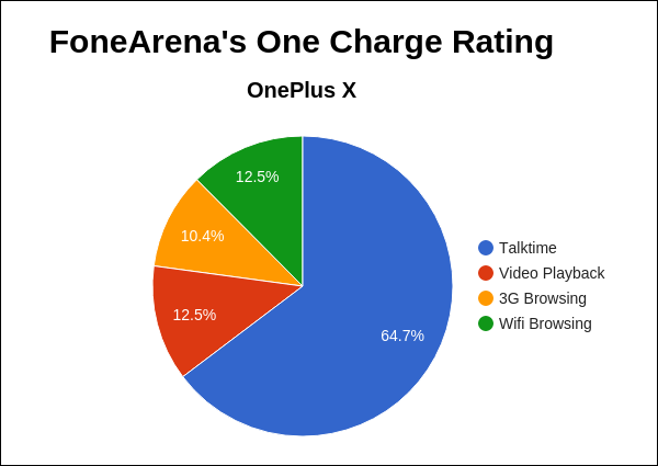 OnePlus X FA One Charge Rating Pie Chart
