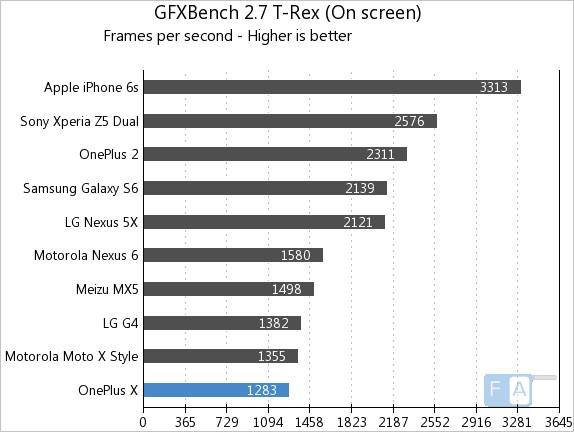 OnePlus X GFXBench 2.7 T-Rex OnScreen