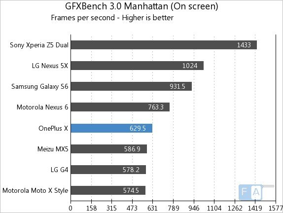 OnePlus X GFXBench 3.0 Manhattan OnScreen