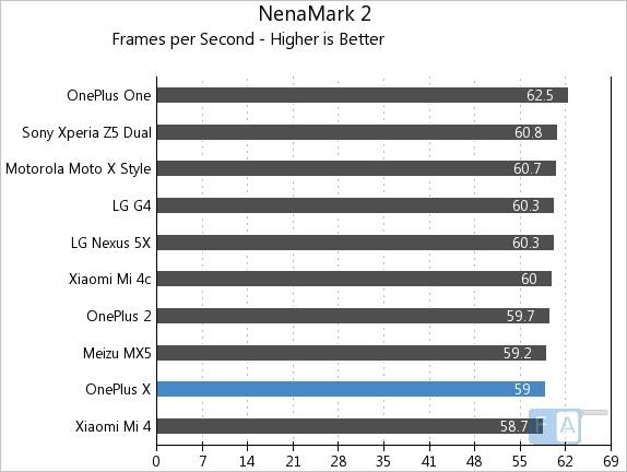 OnePlus X NenaMark 2