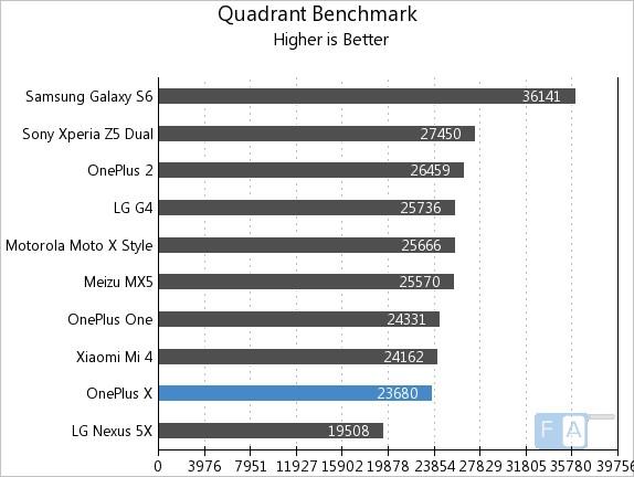 OnePlus X Quadrant Benchmark