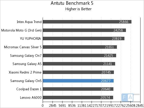 Samsung Galaxy On5 AnTuTu 5