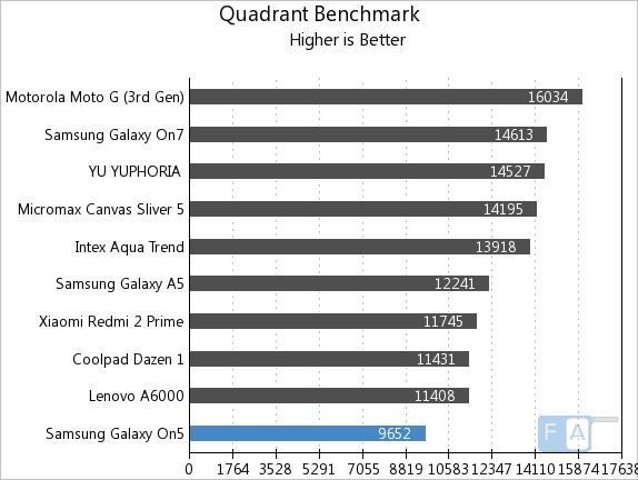 Samsung Galaxy On5 Quadrant Benchmark